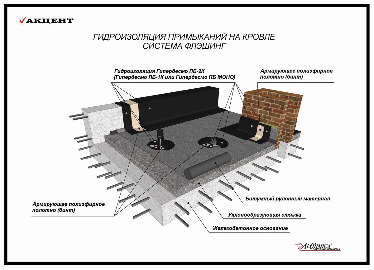 Принципиальная схема элементов системы ФЛЭШИНГ
